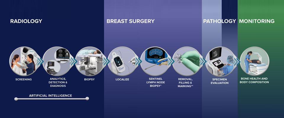 Hologic's Breast Continuum of Care